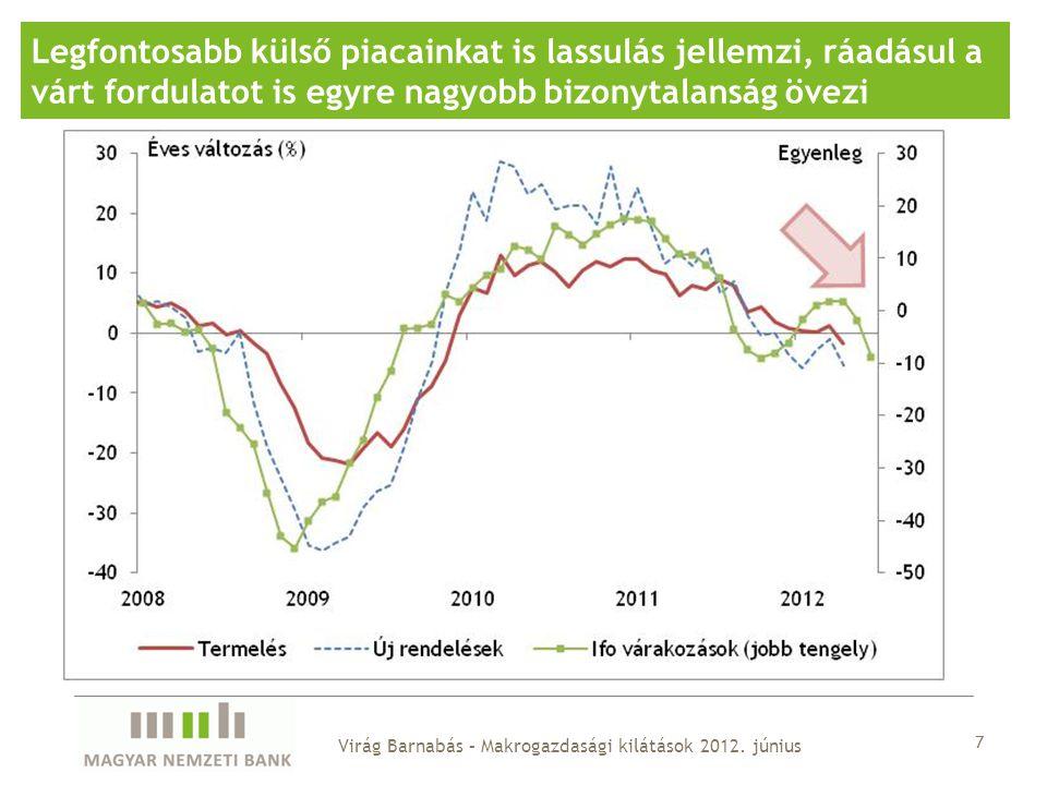 28 Az adminisztratív intézkedése tartják cél fölött a 2013- as inflációt Virág Barnabás – Makrogazdasági kilátások 2012.