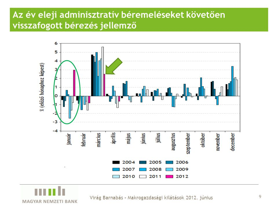 9 Az év eleji adminisztratív béremeléseket követően visszafogott bérezés jellemző Virág Barnabás – Makrogazdasági kilátások 2012.