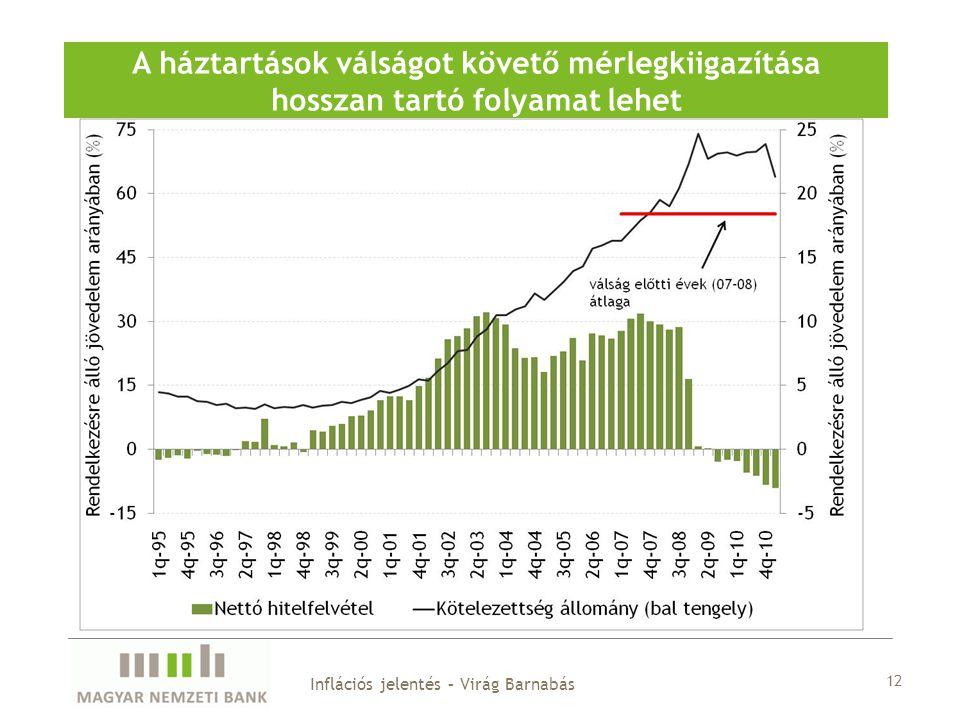12 A háztartások válságot követő mérlegkiigazítása hosszan tartó folyamat lehet Inflációs jelentés – Virág Barnabás