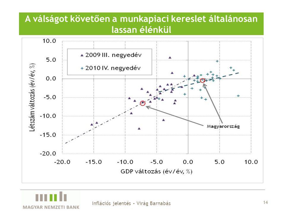 14 A válságot követően a munkapiaci kereslet általánosan lassan élénkül Inflációs jelentés – Virág Barnabás