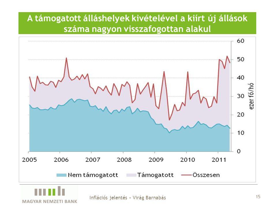 15 A támogatott álláshelyek kivételével a kiírt új állások száma nagyon visszafogottan alakul Inflációs jelentés – Virág Barnabás