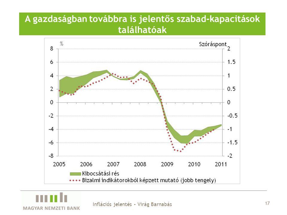 17 A gazdaságban továbbra is jelentős szabad-kapacitások találhatóak Inflációs jelentés – Virág Barnabás