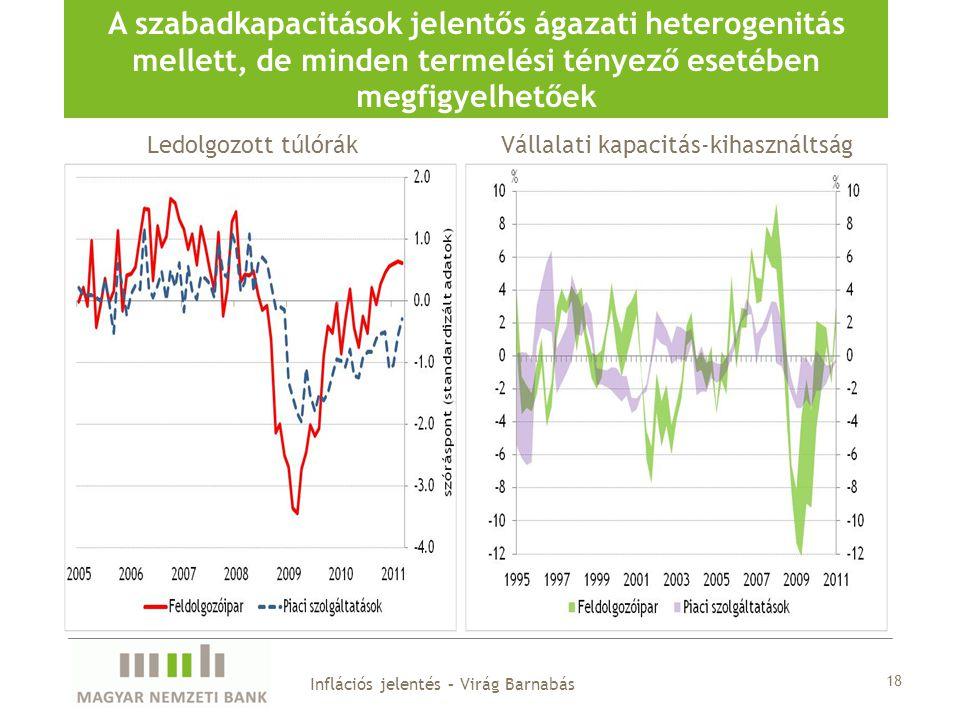 18 A szabadkapacitások jelentős ágazati heterogenitás mellett, de minden termelési tényező esetében megfigyelhetőek Inflációs jelentés – Virág Barnabás Ledolgozott túlórákVállalati kapacitás-kihasználtság