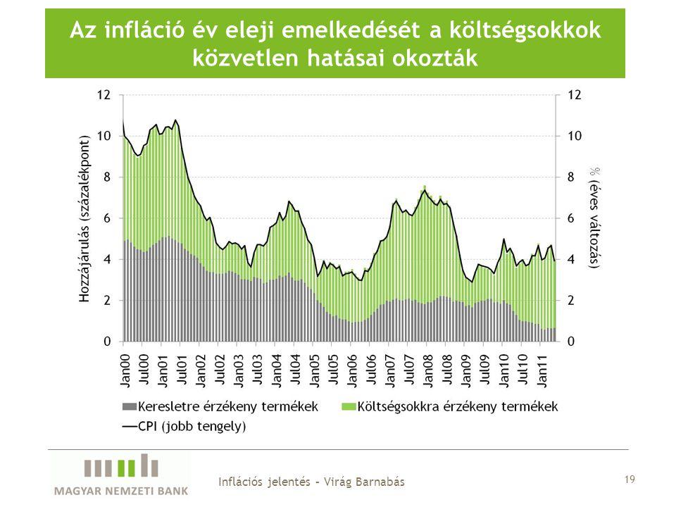 19 Az infláció év eleji emelkedését a költségsokkok közvetlen hatásai okozták Inflációs jelentés – Virág Barnabás