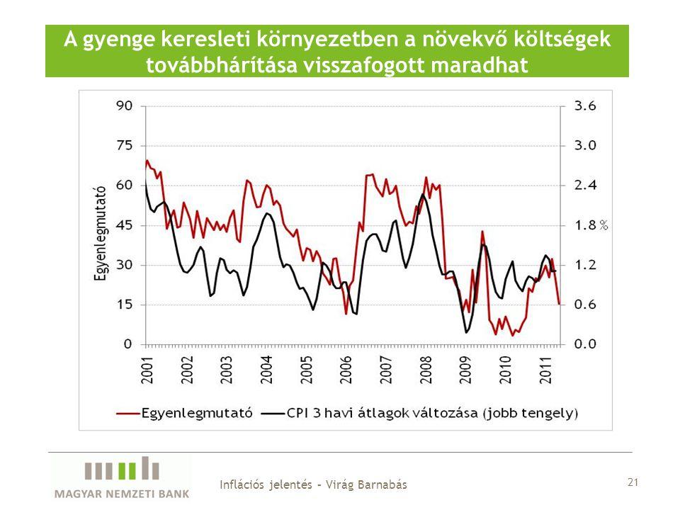 21 A gyenge keresleti környezetben a növekvő költségek továbbhárítása visszafogott maradhat Inflációs jelentés – Virág Barnabás