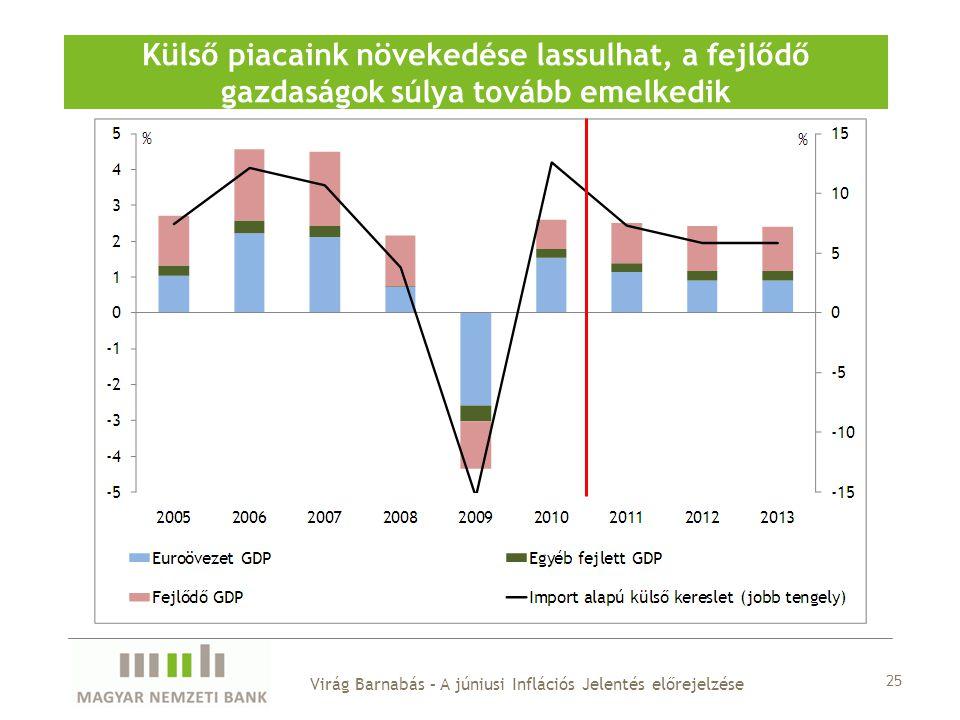 25 Külső piacaink növekedése lassulhat, a fejlődő gazdaságok súlya tovább emelkedik Virág Barnabás – A júniusi Inflációs Jelentés előrejelzése
