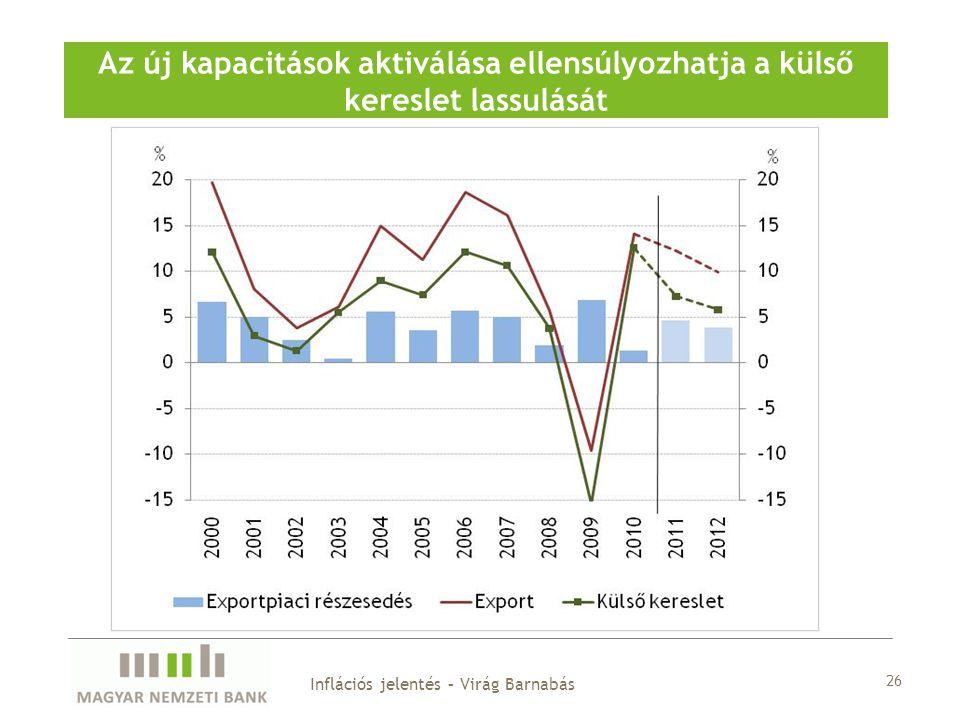 26 Az új kapacitások aktiválása ellensúlyozhatja a külső kereslet lassulását Inflációs jelentés – Virág Barnabás