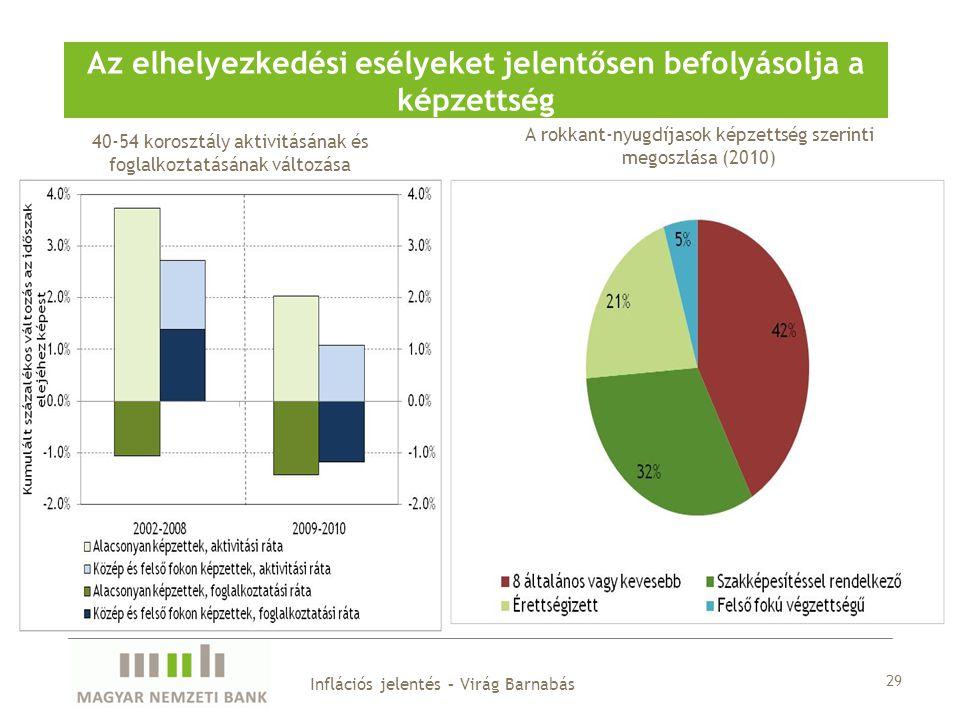 29 Az elhelyezkedési esélyeket jelentősen befolyásolja a képzettség Inflációs jelentés – Virág Barnabás 40-54 korosztály aktivitásának és foglalkoztatásának változása A rokkant-nyugdíjasok képzettség szerinti megoszlása (2010)