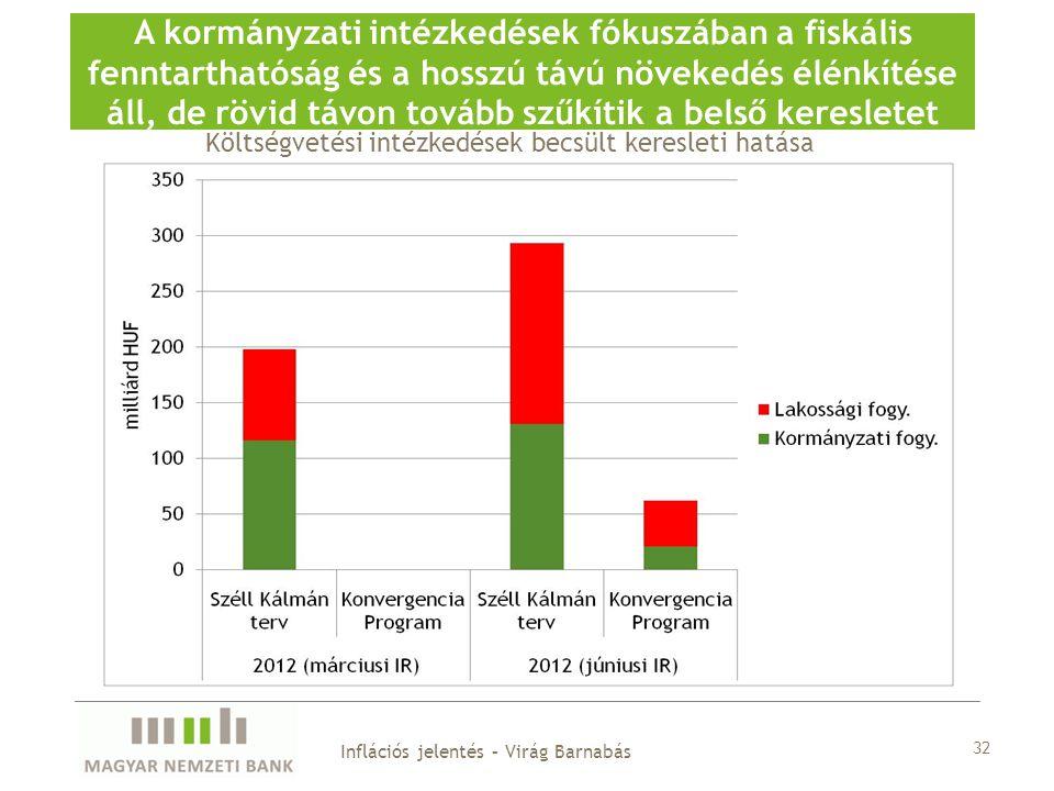 32 A kormányzati intézkedések fókuszában a fiskális fenntarthatóság és a hosszú távú növekedés élénkítése áll, de rövid távon tovább szűkítik a belső keresletet Költségvetési intézkedések becsült keresleti hatása Inflációs jelentés – Virág Barnabás