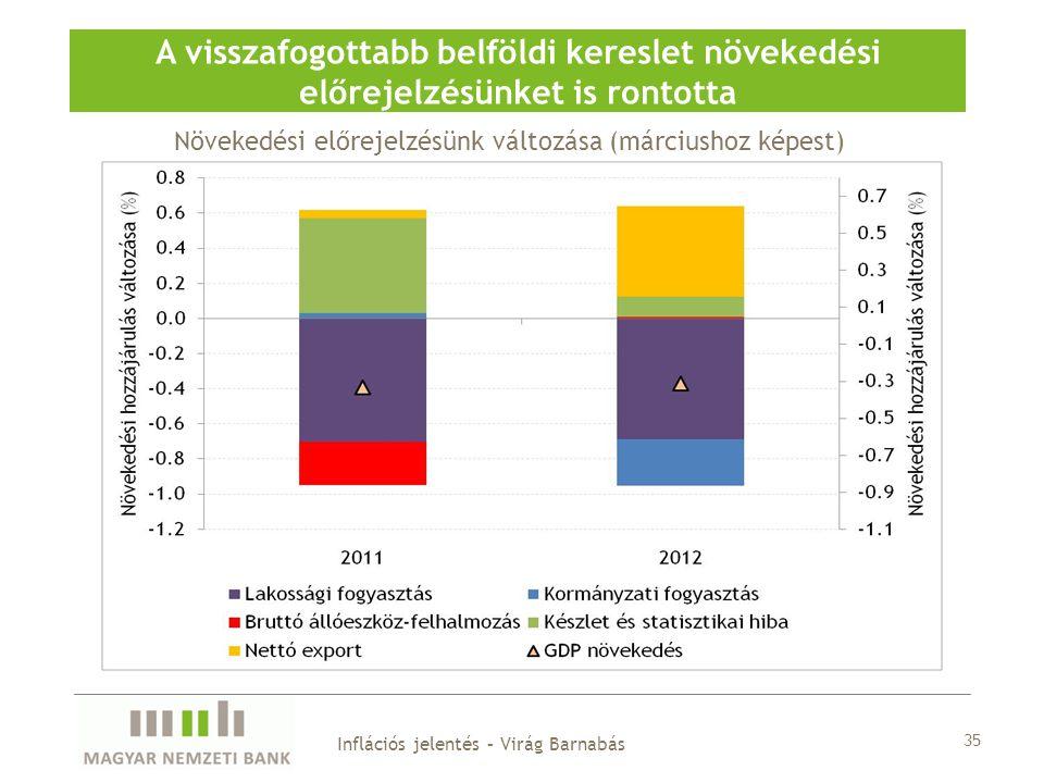 35 Inflációs jelentés – Virág Barnabás A visszafogottabb belföldi kereslet növekedési előrejelzésünket is rontotta Növekedési előrejelzésünk változása (márciushoz képest)