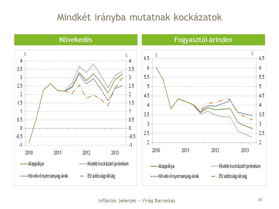Mindkét irányba mutatnak kockázatok NövekedésFogyasztói árindex Inflációs jelentés – Virág Barnabás 40