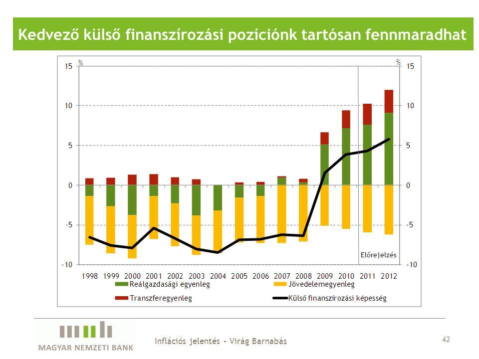 Kedvező külső finanszírozási pozíciónk tartósan fennmaradhat 42 Inflációs jelentés – Virág Barnabás