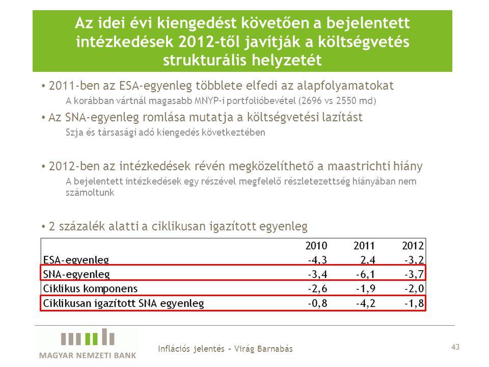 Az idei évi kiengedést követően a bejelentett intézkedések 2012-től javítják a költségvetés strukturális helyzetét 43 Inflációs jelentés – Virág Barnabás 2011-ben az ESA-egyenleg többlete elfedi az alapfolyamatokat A korábban vártnál magasabb MNYP-i portfolióbevétel (2696 vs 2550 md) Az SNA-egyenleg romlása mutatja a költségvetési lazítást Szja és társasági adó kiengedés következtében 2012-ben az intézkedések révén megközelíthető a maastrichti hiány A bejelentett intézkedések egy részével megfelelő részletezettség hiányában nem számoltunk 2 százalék alatti a ciklikusan igazított egyenleg