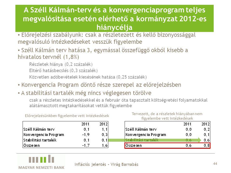 A Széll Kálmán-terv és a konvergenciaprogram teljes megvalósítása esetén elérhető a kormányzat 2012-es hiánycélja 44 Inflációs jelentés – Virág Barnabás Előrejelzési szabályunk: csak a részletezett és kellő bizonyossággal megvalósuló intézkedéseket vesszük figyelembe Széll Kálmán terv hatása 3, egymással összefüggő okból kisebb a hivatalos tervnél (1,8%) Részletek hiánya (0,2 százalék) Eltérő hatásbecslés (0,3 százalék) Közvetlen adóbevételek kiesésének hatása (0,25 százalék) Konvergencia Program döntő része szerepel az előrejelzésben A stabilitási tartalék még nincs véglegesen törölve csak a részletes intézkedésekkel és a február óta tapasztalt költségvetési folyamatokkal alátámasztott megtakarításokat vettük figyelembe Előrejelzésünkben figyelembe vett intézkedések Tervezett, de a részletek hiányában nem figyelembe vett intézkedések