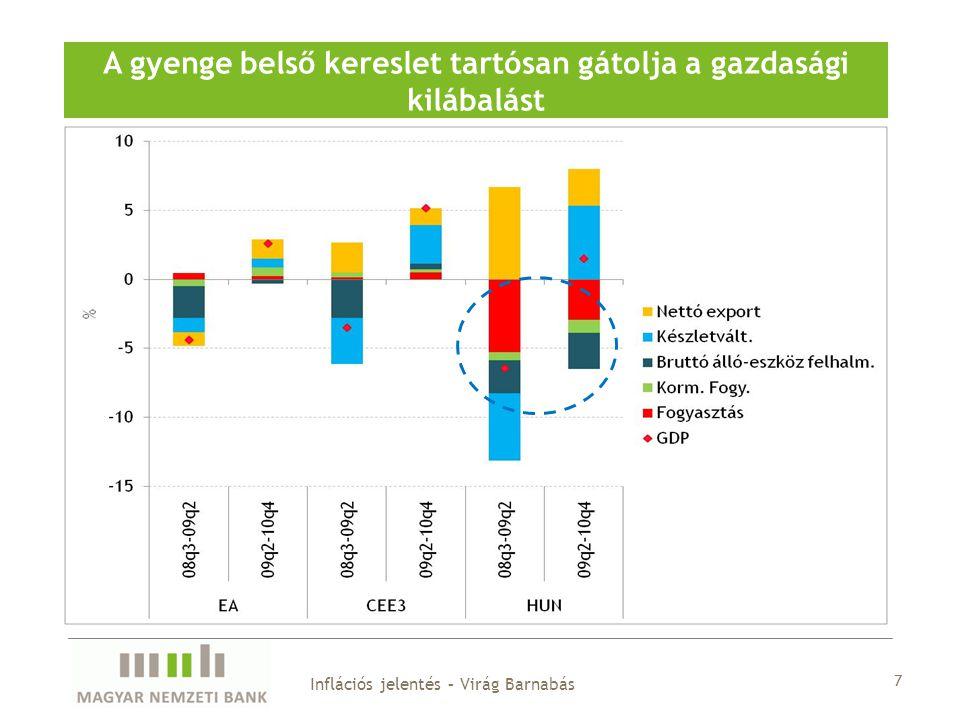 7 A gyenge belső kereslet tartósan gátolja a gazdasági kilábalást Inflációs jelentés – Virág Barnabás