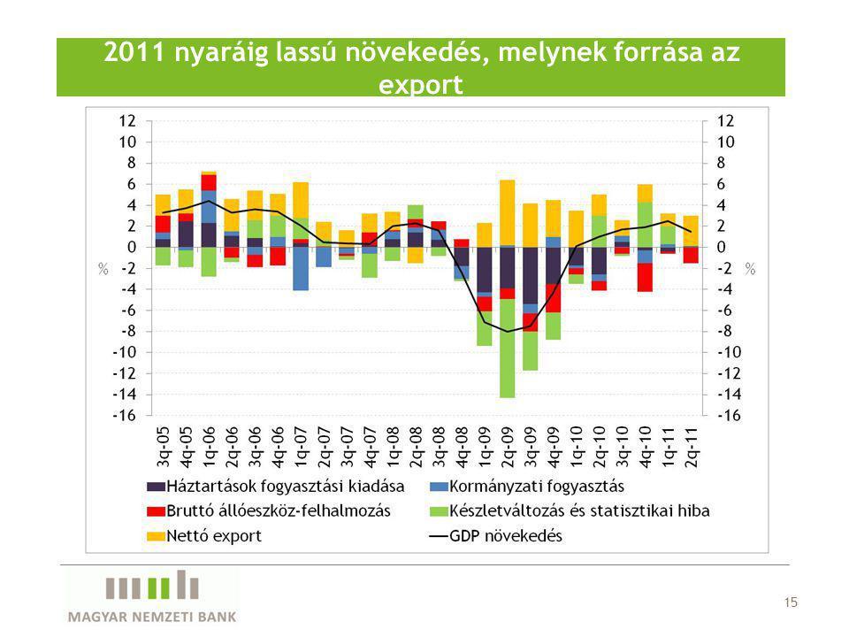 15 2011 nyaráig lassú növekedés, melynek forrása az export