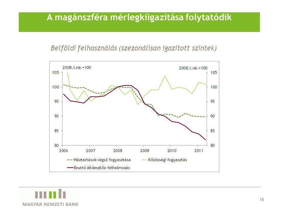 A magánszféra mérlegkiigazítása folytatódik Belföldi felhasználás (szezonálisan igazított szintek) 16