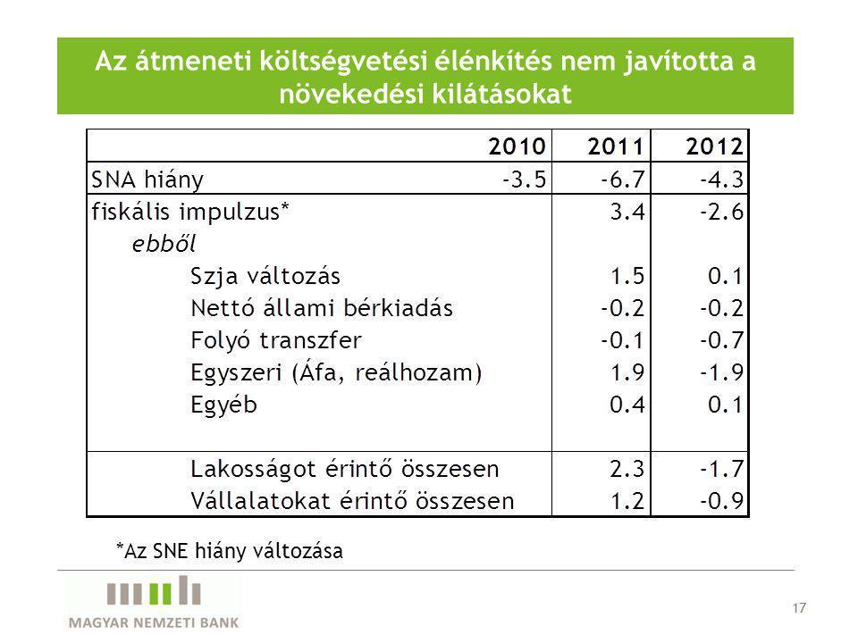 Az átmeneti költségvetési élénkítés nem javította a növekedési kilátásokat 17 *Az SNE hiány változása