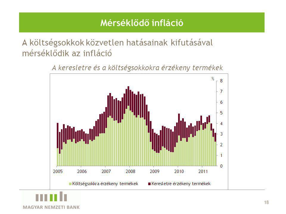 A költségsokkok közvetlen hatásainak kifutásával mérséklődik az infláció Mérséklődő infláció A keresletre és a költségsokkokra érzékeny termékek inflá