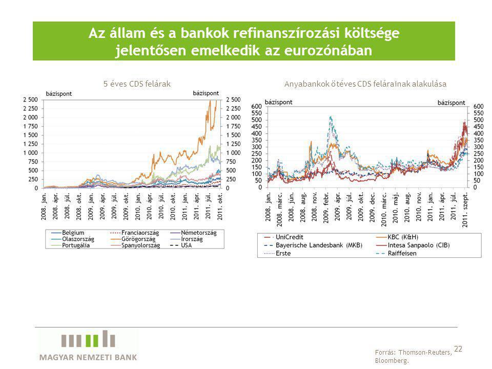 Az állam és a bankok refinanszírozási költsége jelentősen emelkedik az eurozónában Forrás: Thomson-Reuters, Bloomberg. 5 éves CDS felárak 22 Anyabanko