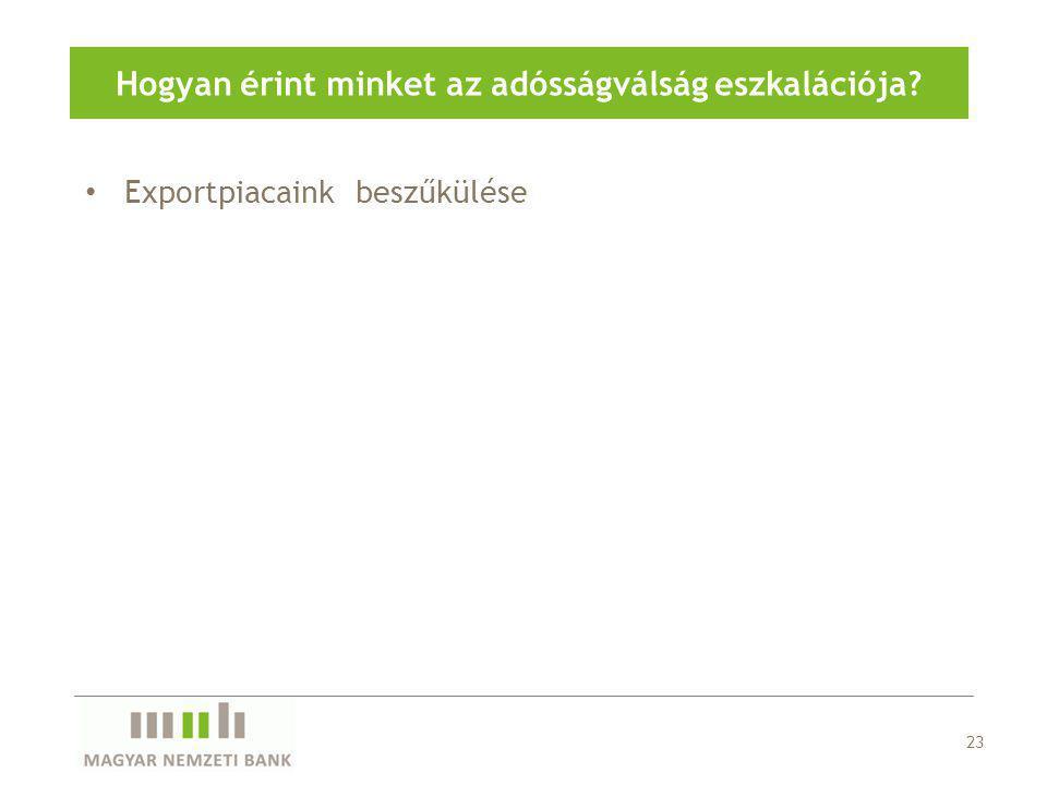 Exportpiacaink beszűkülése 23 Hogyan érint minket az adósságválság eszkalációja?