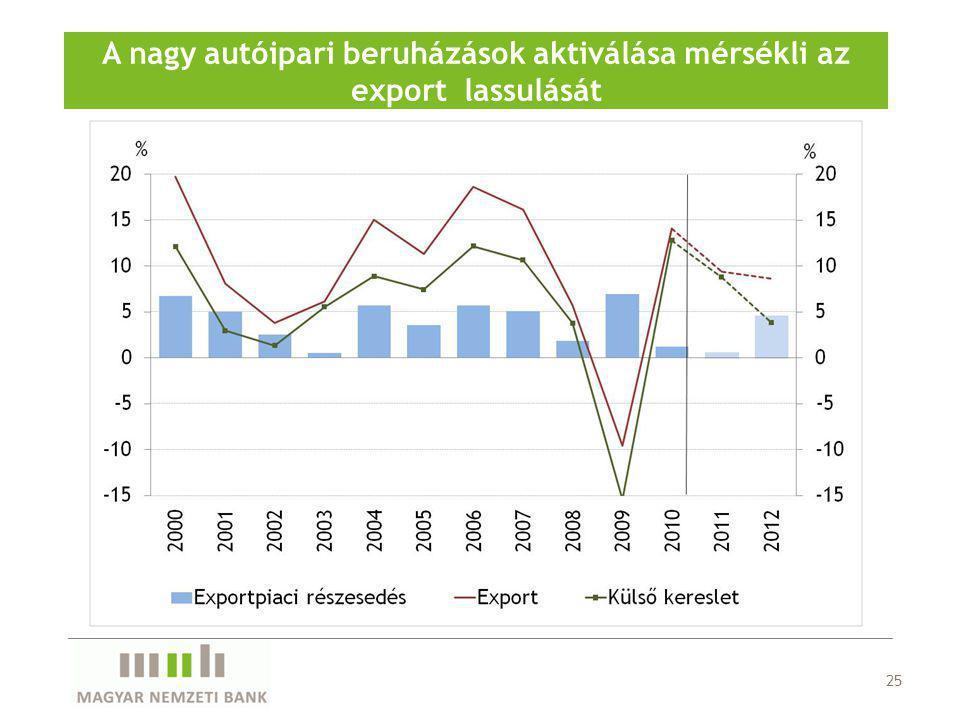 25 A nagy autóipari beruházások aktiválása mérsékli az export lassulását