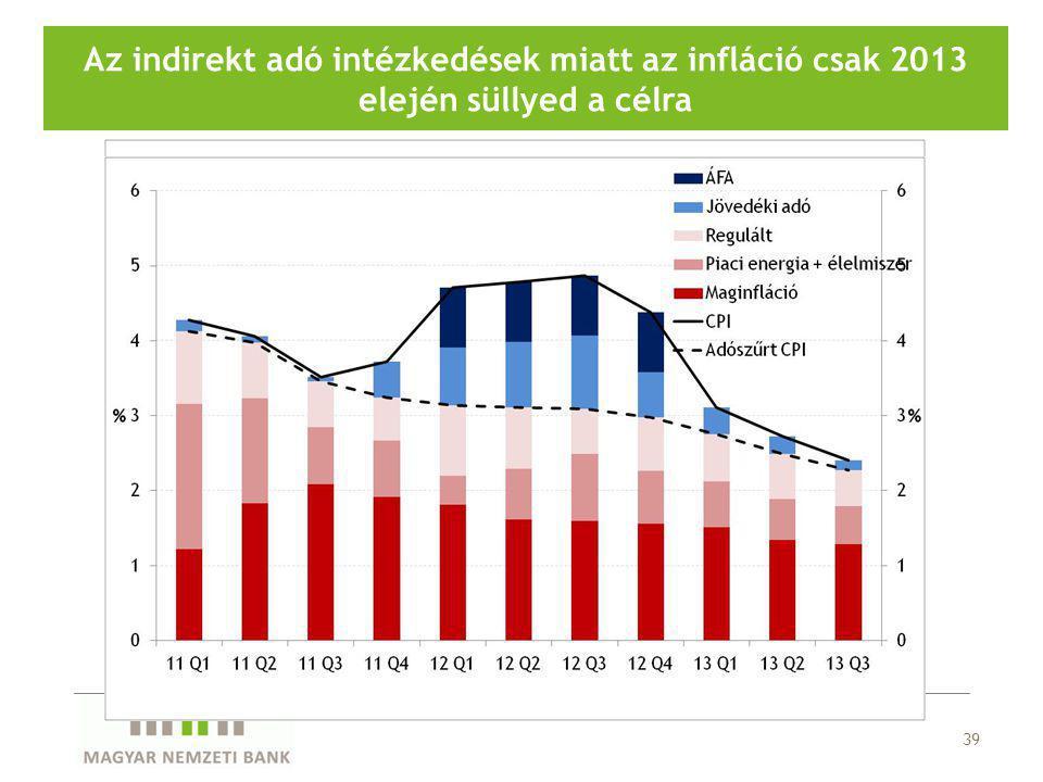 39 Az indirekt adó intézkedések miatt az infláció csak 2013 elején süllyed a célra