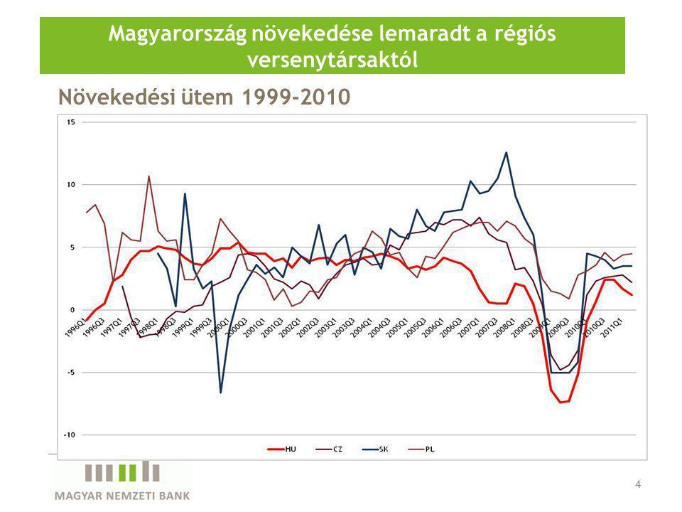 Növekedési ütem 1999-2010 Magyarország növekedése lemaradt a régiós versenytársaktól 4
