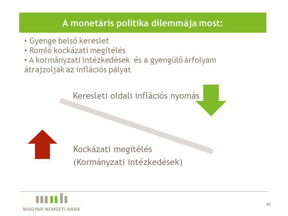 Gyenge belső kereslet Romló kockázati megítélés A kormányzati intézkedések és a gyengülő árfolyam átrajzolják az inflációs pályát A monetáris politika