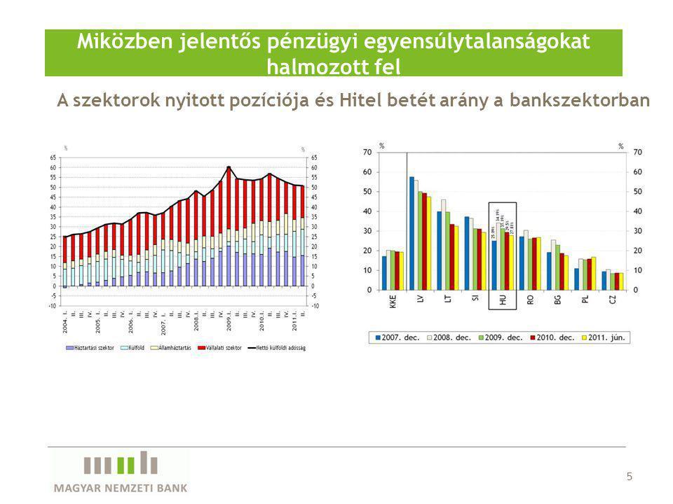 A szektorok nyitott pozíciója és Hitel betét arány a bankszektorban Miközben jelentős pénzügyi egyensúlytalanságokat halmozott fel 5