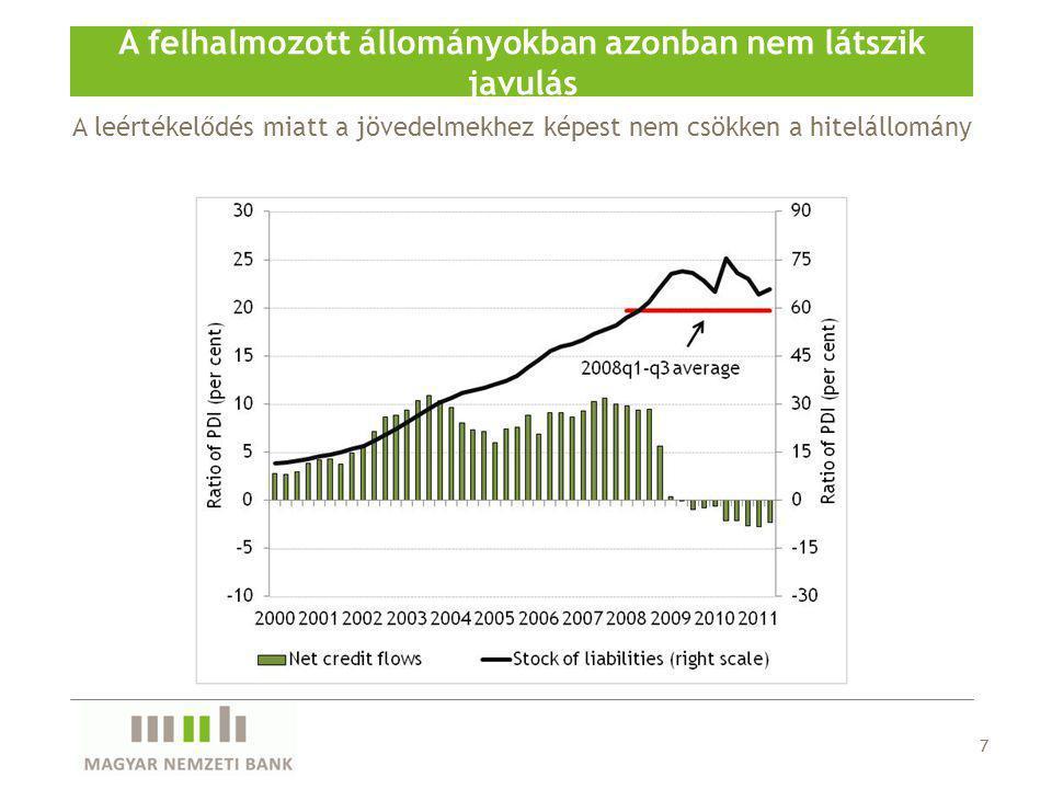 A leértékelődés miatt a jövedelmekhez képest nem csökken a hitelállomány A felhalmozott állományokban azonban nem látszik javulás 7