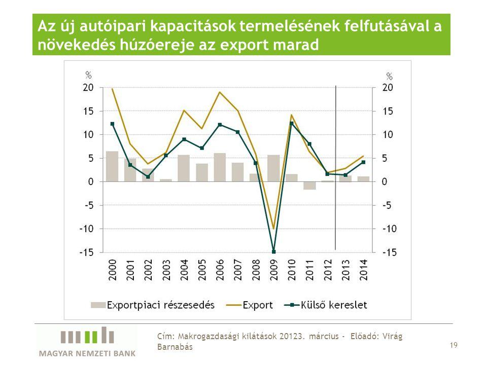 19 Cím: Makrogazdasági kilátások 20123.