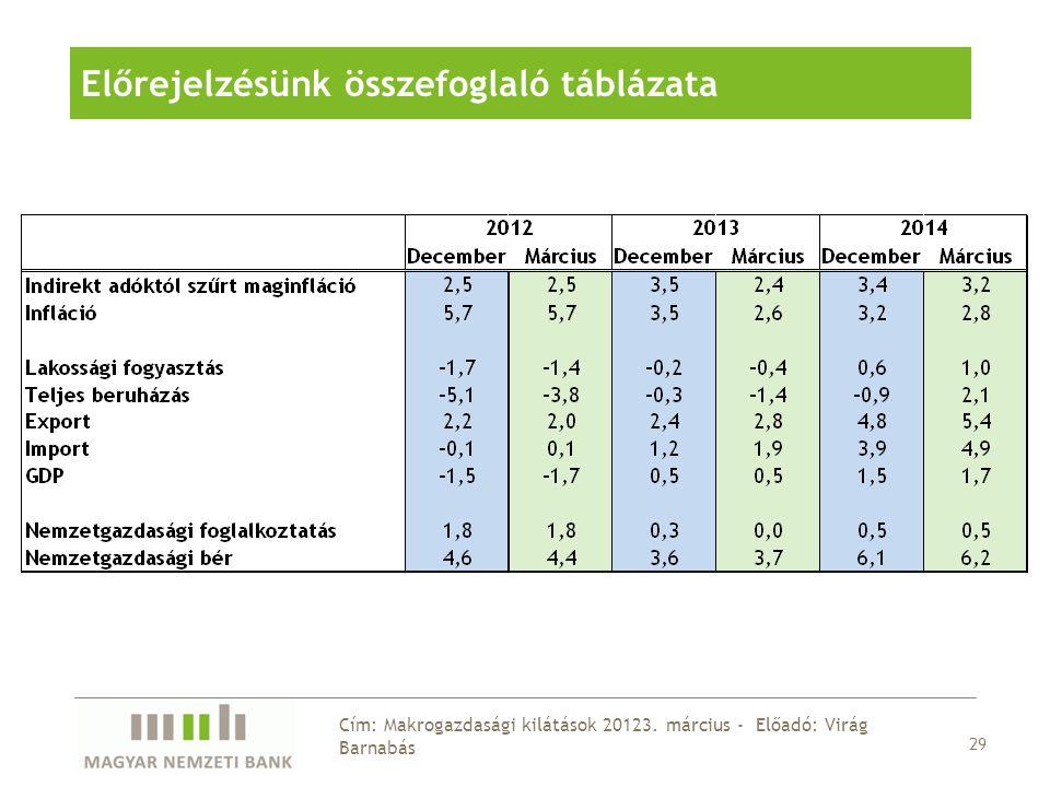29 Cím: Makrogazdasági kilátások 20123.
