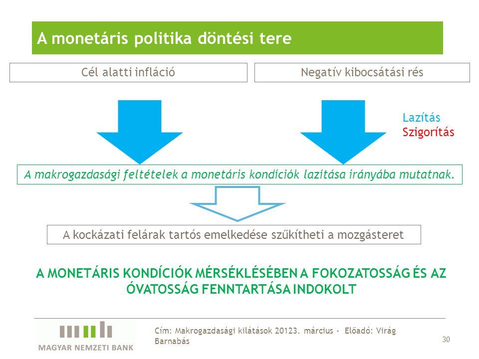 30 Cím: Makrogazdasági kilátások 20123.