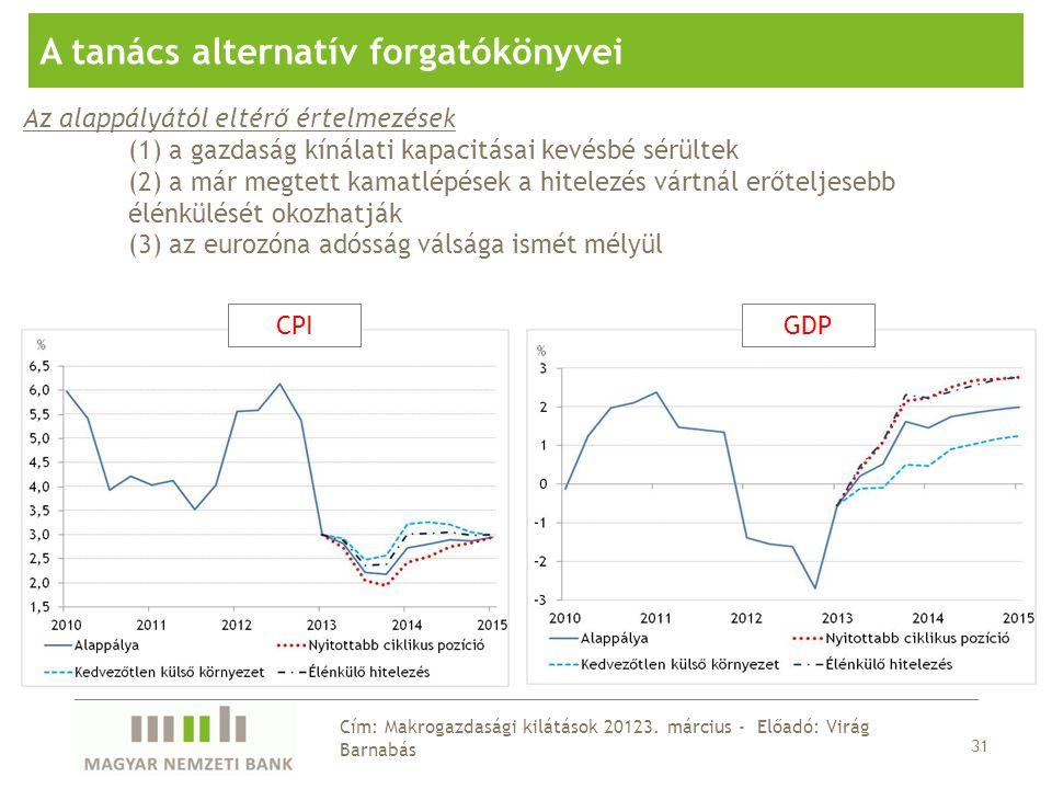 31 Cím: Makrogazdasági kilátások 20123.