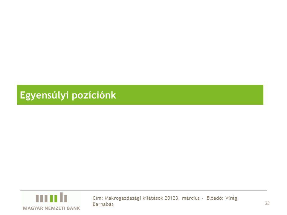 33 Cím: Makrogazdasági kilátások 20123. március - Előadó: Virág Barnabás Egyensúlyi pozíciónk