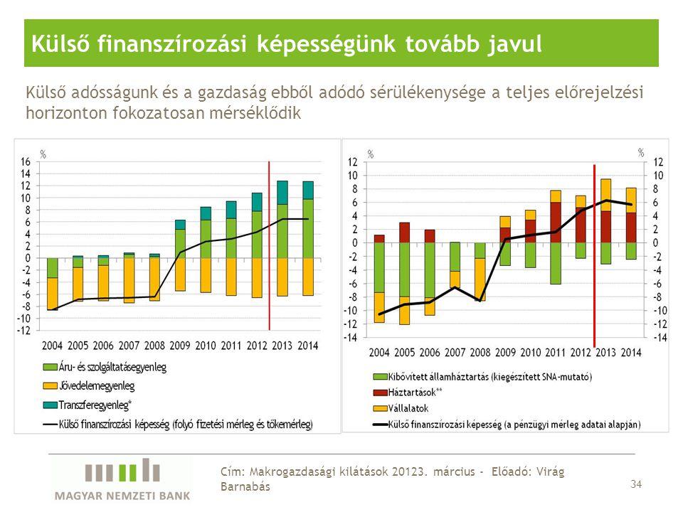 34 Cím: Makrogazdasági kilátások 20123.