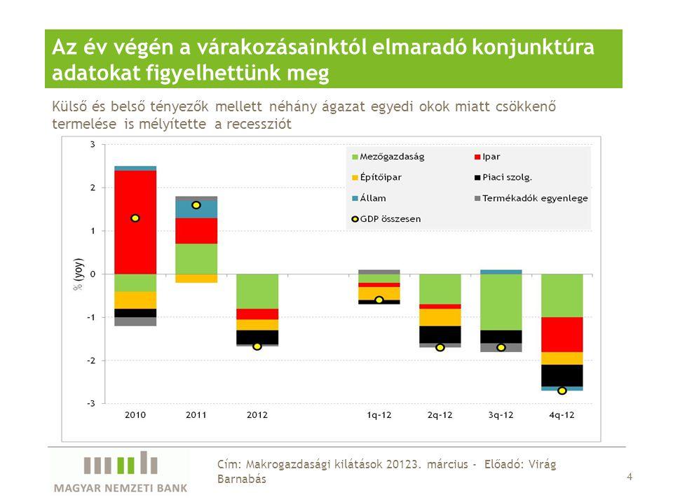 15 Cím: Makrogazdasági kilátások 20123.