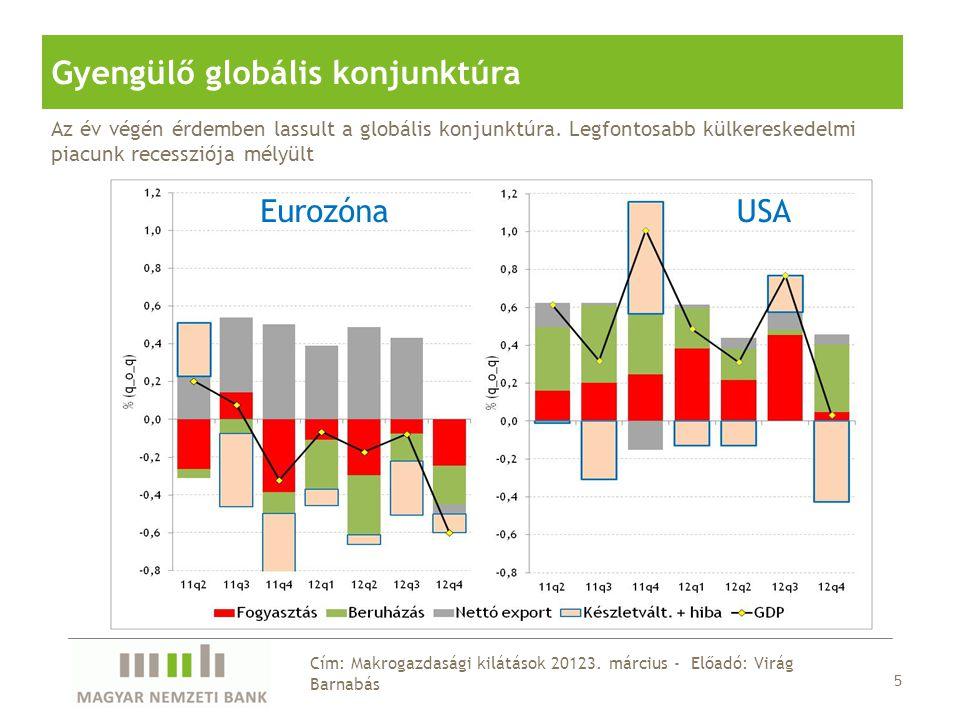 26 Cím: Makrogazdasági kilátások 20123.