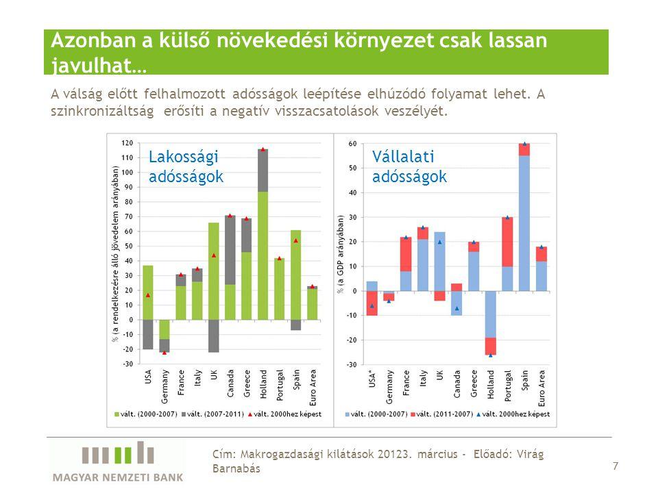 Külső keresletünkben érdemi élénkülésre 2014-ben számíthatunk 18 Cím: Makrogazdasági kilátások 20123.