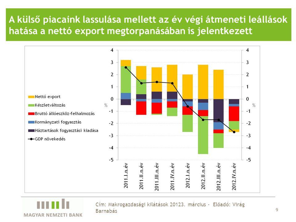 20 Cím: Makrogazdasági kilátások 20123.