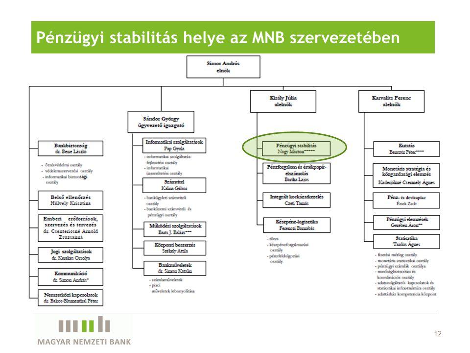 12 Pénzügyi stabilitás helye az MNB szervezetében