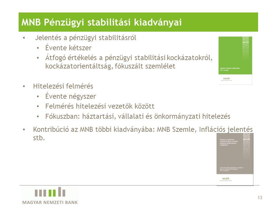 13 MNB Pénzügyi stabilitási kiadványai Jelentés a pénzügyi stabilitásról Évente kétszer Átfogó értékelés a pénzügyi stabilitási kockázatokról, kockáza