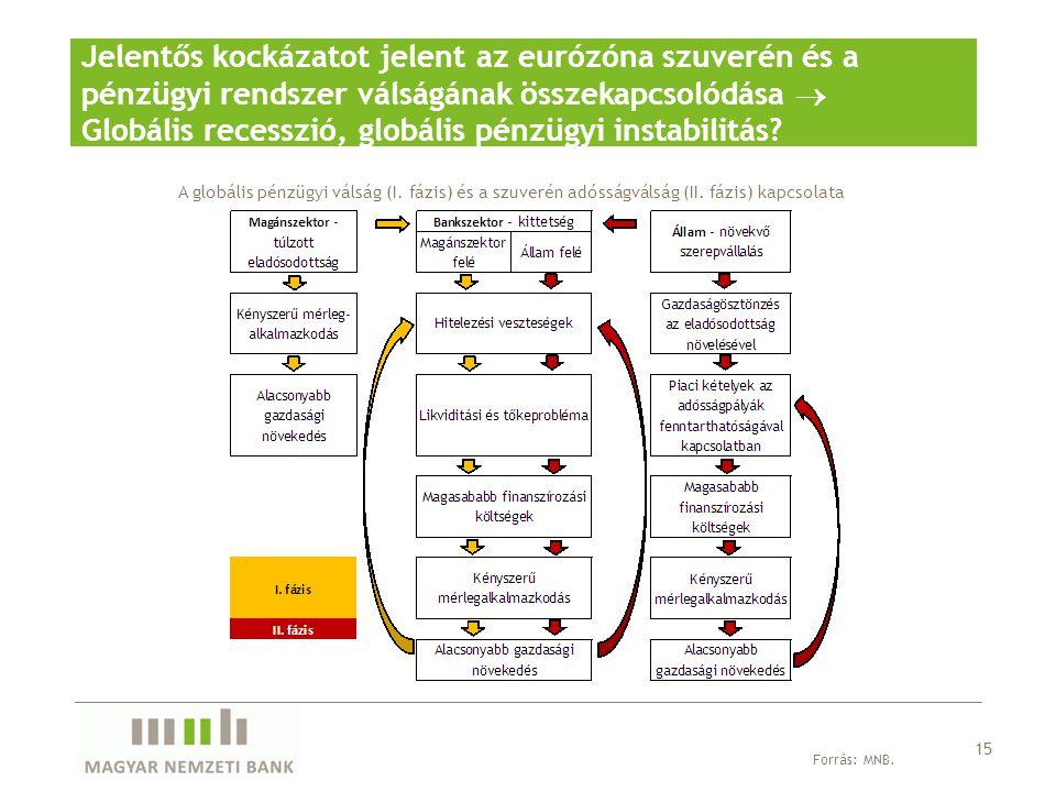 Jelentős kockázatot jelent az eurózóna szuverén és a pénzügyi rendszer válságának összekapcsolódása  Globális recesszió, globális pénzügyi instabilit
