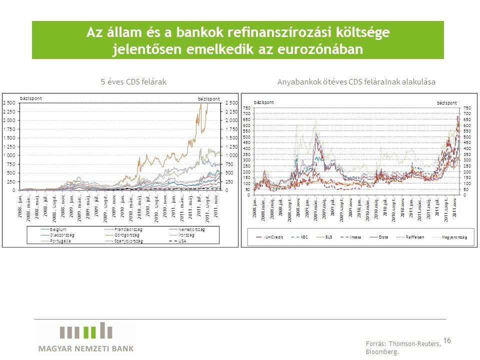 Az állam és a bankok refinanszírozási költsége jelentősen emelkedik az eurozónában Forrás: Thomson-Reuters, Bloomberg. 5 éves CDS felárak 16 Anyabanko