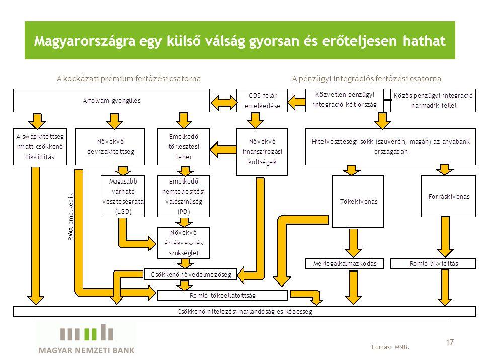 A kockázati prémium fertőzési csatorna Magyarországra egy külső válság gyorsan és erőteljesen hathat 17 Forrás: MNB. A pénzügyi integrációs fertőzési