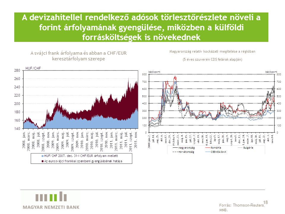A devizahitellel rendelkező adósok törlesztőrészlete növeli a forint árfolyamának gyengülése, miközben a külföldi forrásköltségek is növekednek 18 For
