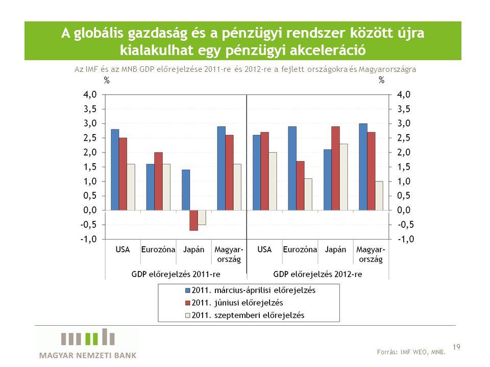 A globális gazdaság és a pénzügyi rendszer között újra kialakulhat egy pénzügyi akceleráció 19 Forrás: IMF WEO, MNB. Az IMF és az MNB GDP előrejelzése