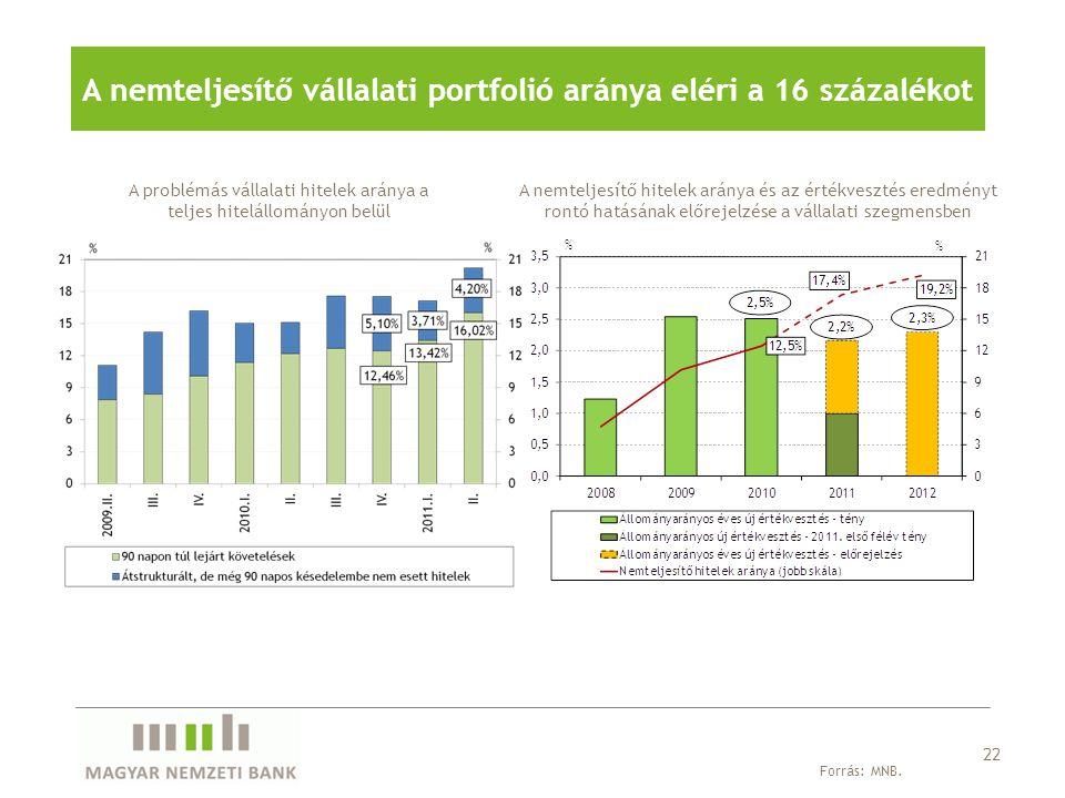 A nemteljesítő vállalati portfolió aránya eléri a 16 százalékot A problémás vállalati hitelek aránya a teljes hitelállományon belül Forrás: MNB. 22 A
