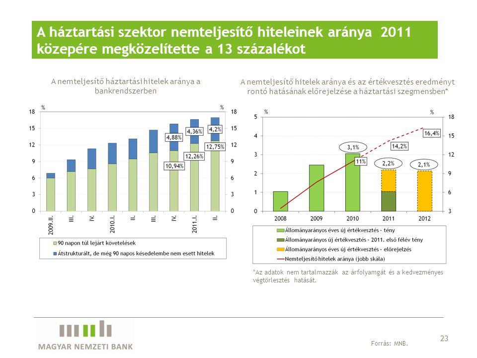 A háztartási szektor nemteljesítő hiteleinek aránya 2011 közepére megközelítette a 13 százalékot A nemteljesítő háztartási hitelek aránya a bankrendsz